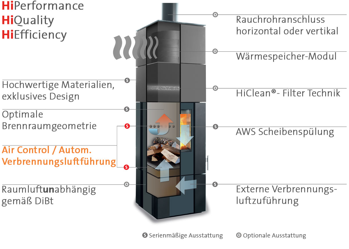 Attractive Air Control Thermoregelung