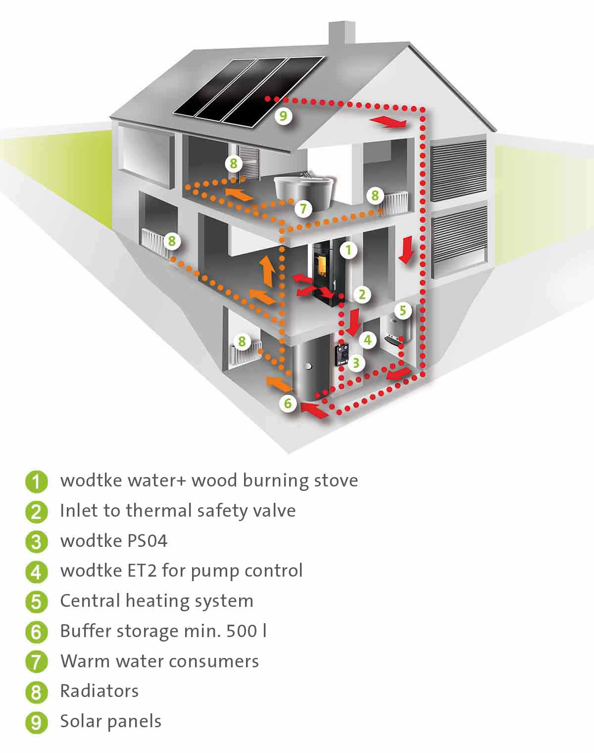 brivis central heating instructions